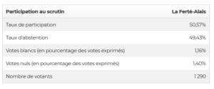 elections-ferte-alais